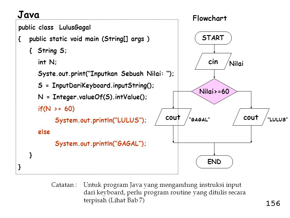 Java 156 Flowchart cin cout cout public class LulusGagal