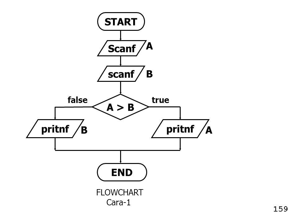 START Scanf scanf A > B pritnf pritnf END