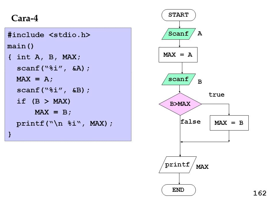 Cara-4 #include <stdio.h> main() { int A, B, MAX;