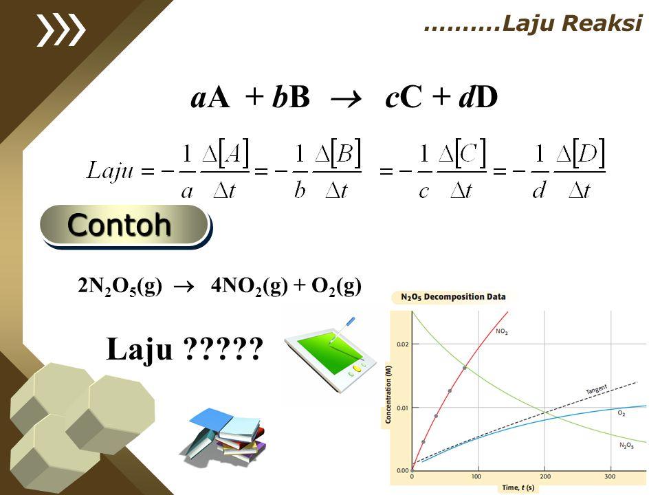 aA + bB  cC + dD Laju Contoh ……….Laju Reaksi