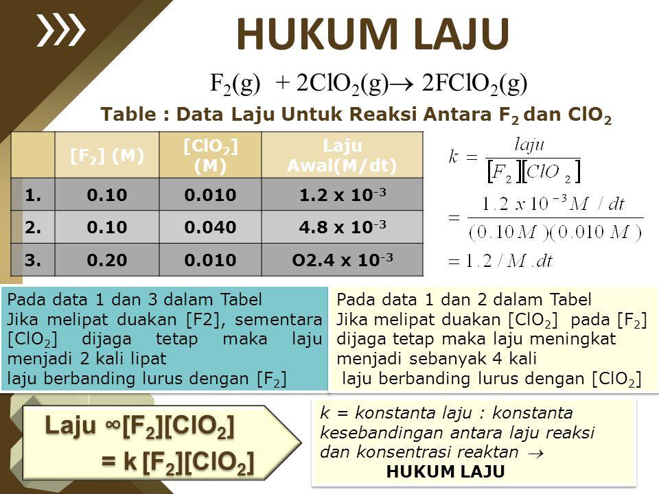 Table : Data Laju Untuk Reaksi Antara F2 dan ClO2