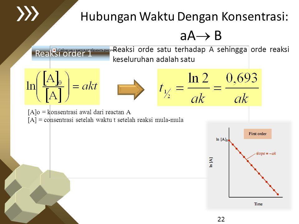 aA B Hubungan Waktu Dengan Konsentrasi: Reaksi order 1