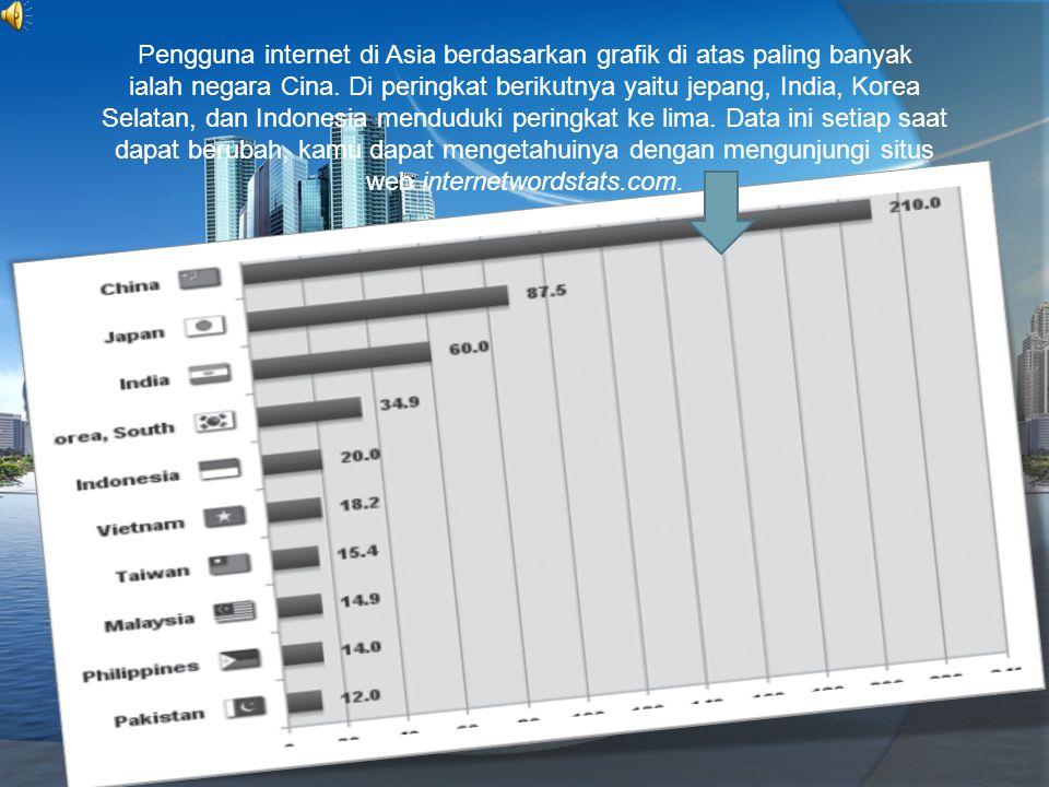 Pengguna internet di Asia berdasarkan grafik di atas paling banyak