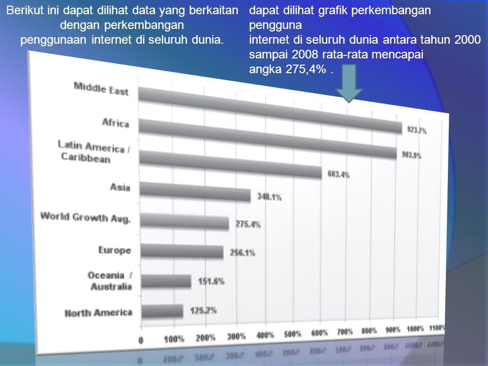 Berikut ini dapat dilihat data yang berkaitan dengan perkembangan