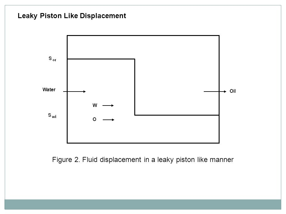 Figure 2. Fluid displacement in a leaky piston like manner