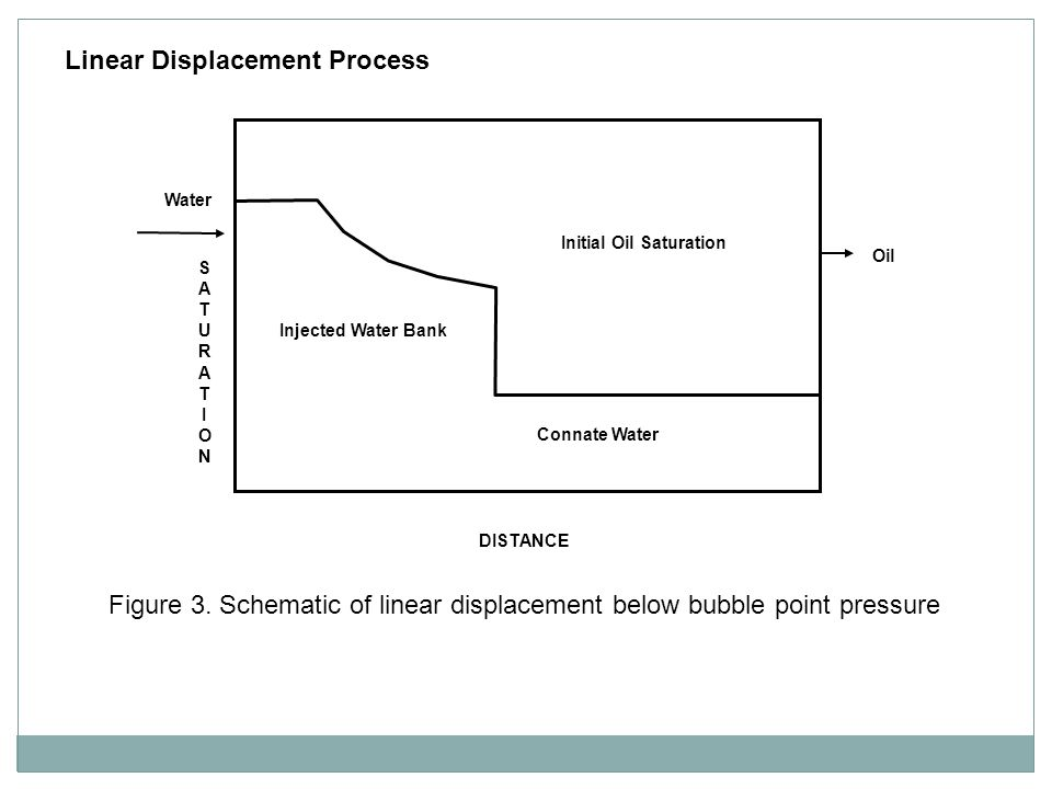 Figure 3. Schematic of linear displacement below bubble point pressure