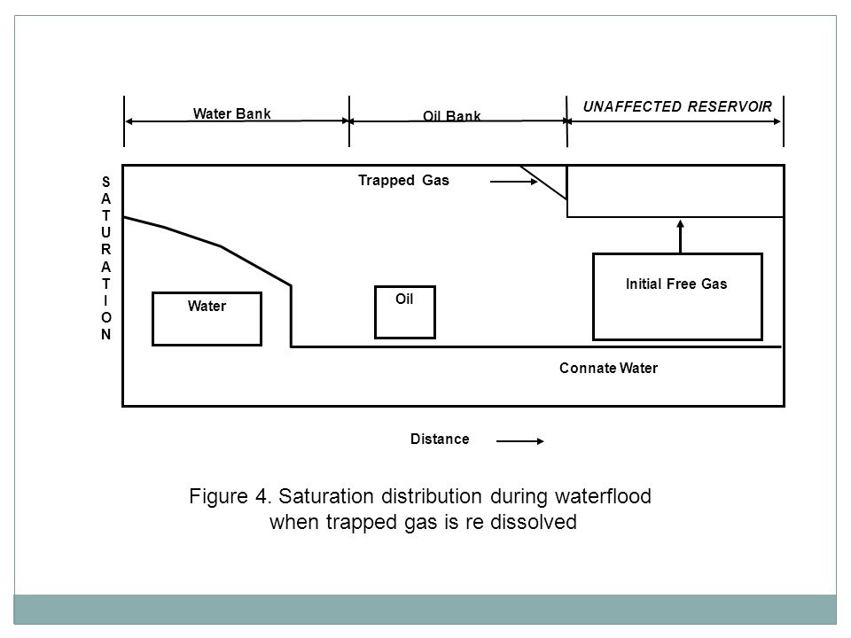 Figure 4. Saturation distribution during waterflood