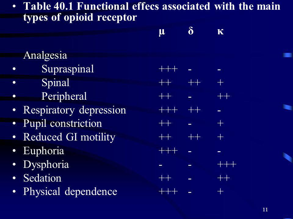 Table 40.1 Functional effecs associated with the main types of opioid receptor
