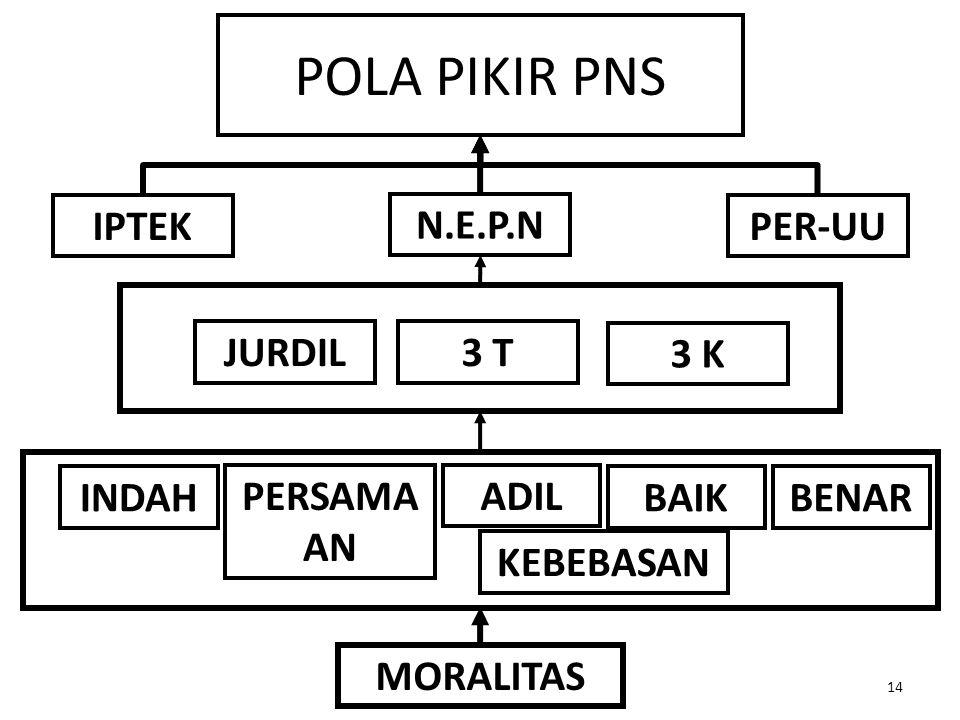 POLA PIKIR PNS IPTEK N.E.P.N PER-UU JURDIL 3 T 3 K INDAH PERSAMA AN
