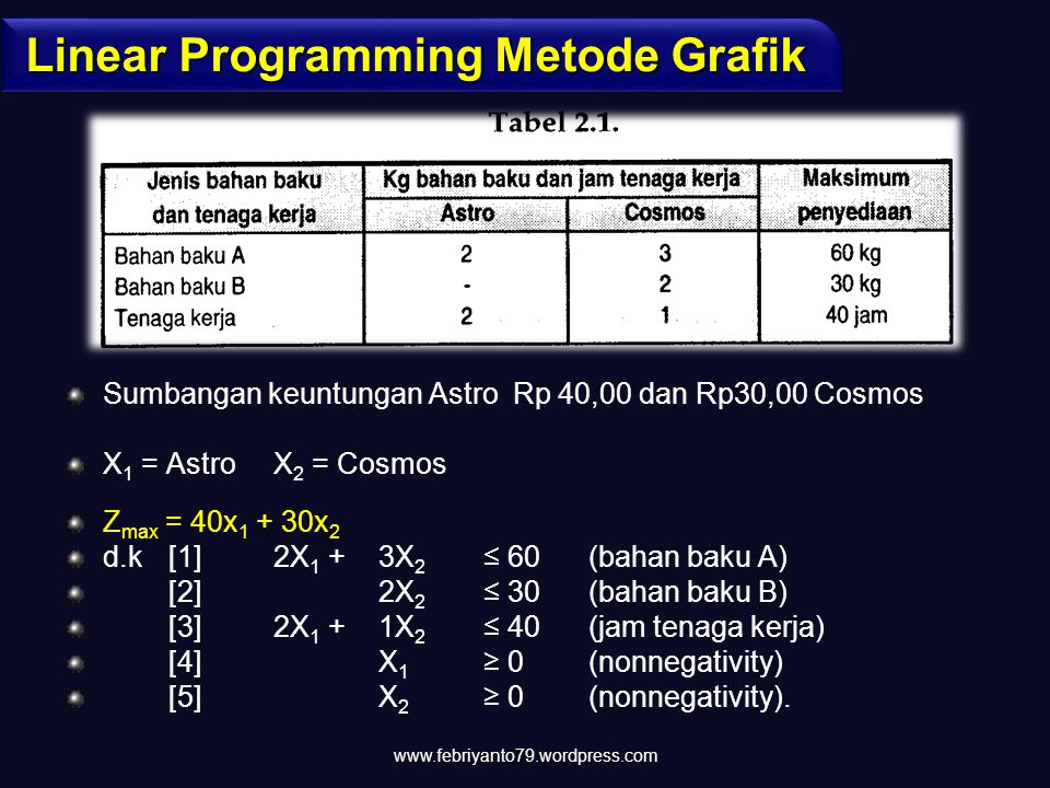 Linear Programming Metode Grafik