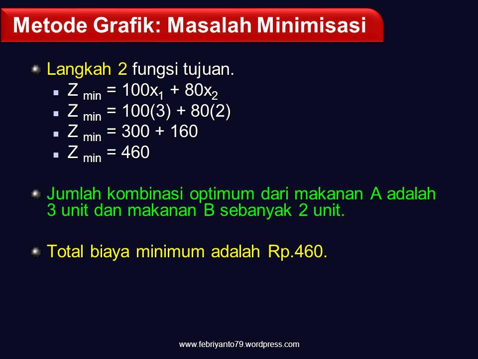 Metode Grafik: Masalah Minimisasi