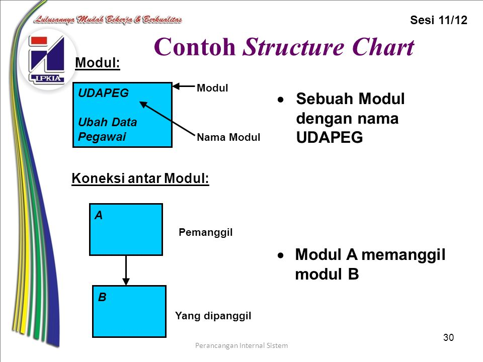 Contoh Structure Chart