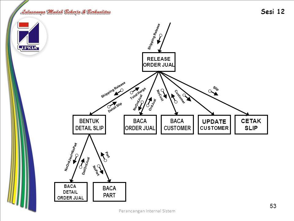 Perancangan Internal Sistem