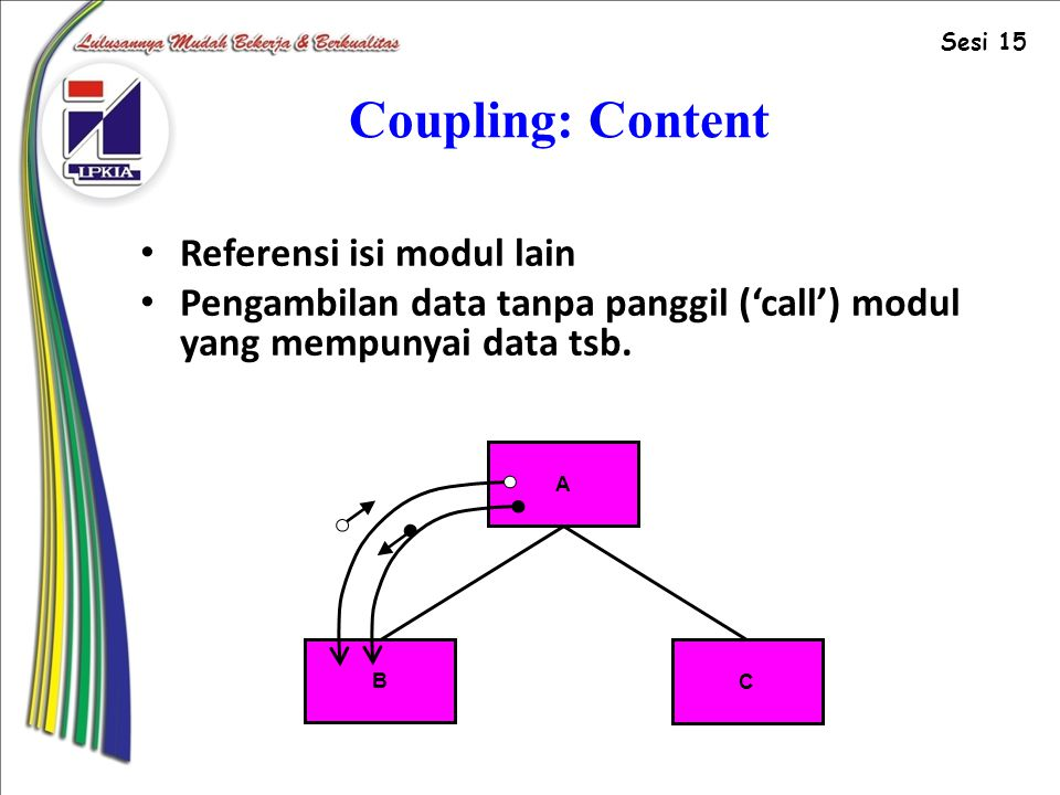 Coupling: Content Referensi isi modul lain