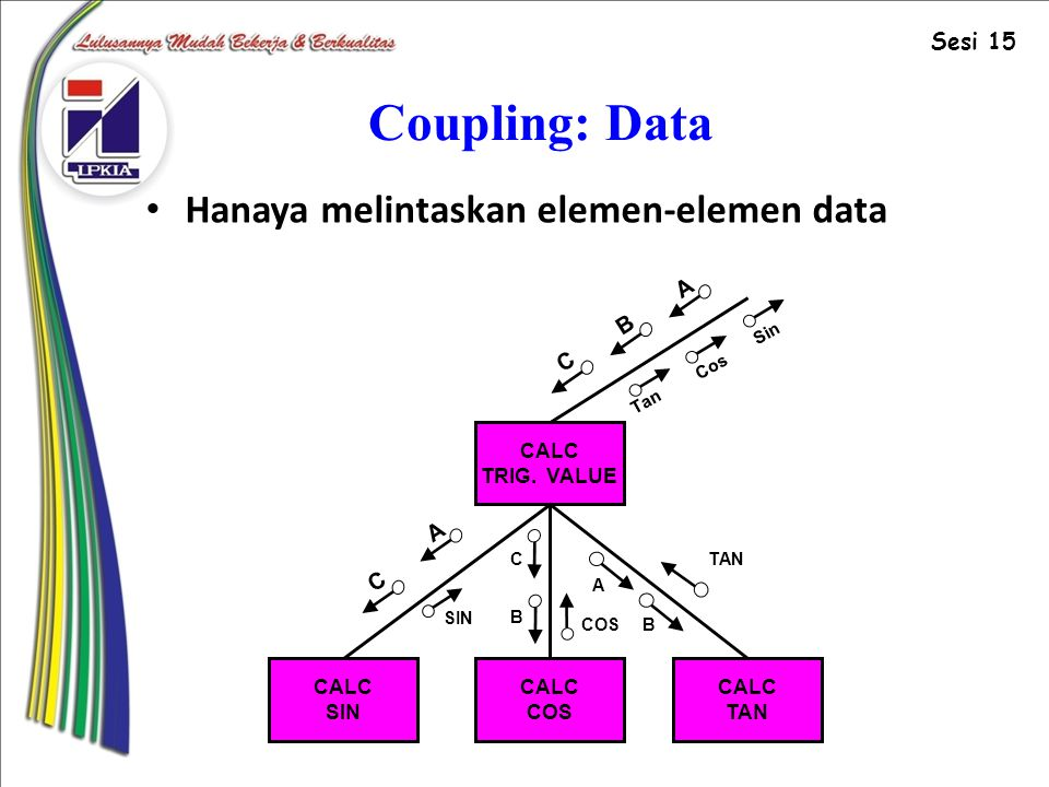 Coupling: Data Hanaya melintaskan elemen-elemen data Sesi 15 A B C