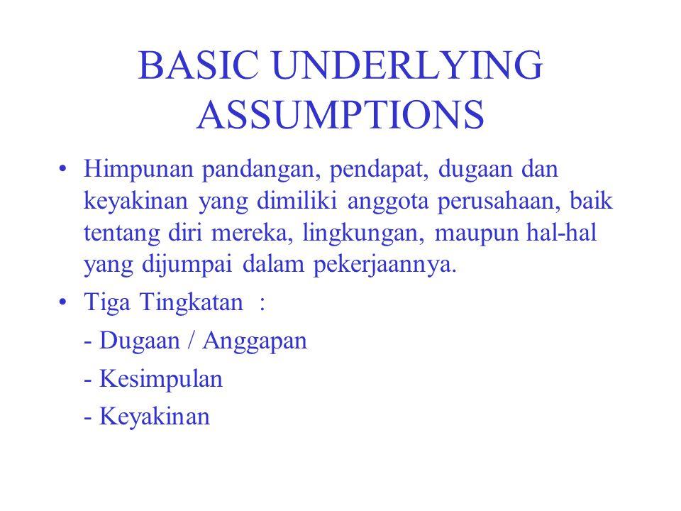 BASIC UNDERLYING ASSUMPTIONS