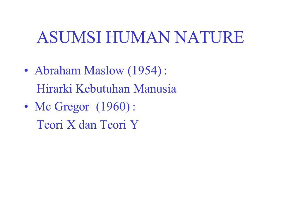 ASUMSI HUMAN NATURE Abraham Maslow (1954) : Hirarki Kebutuhan Manusia