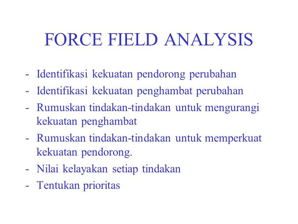 FORCE FIELD ANALYSIS Identifikasi kekuatan pendorong perubahan