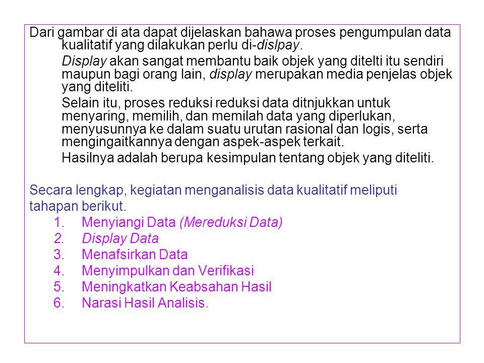 Dari gambar di ata dapat dijelaskan bahawa proses pengumpulan data kualitatif yang dilakukan perlu di-dislpay.