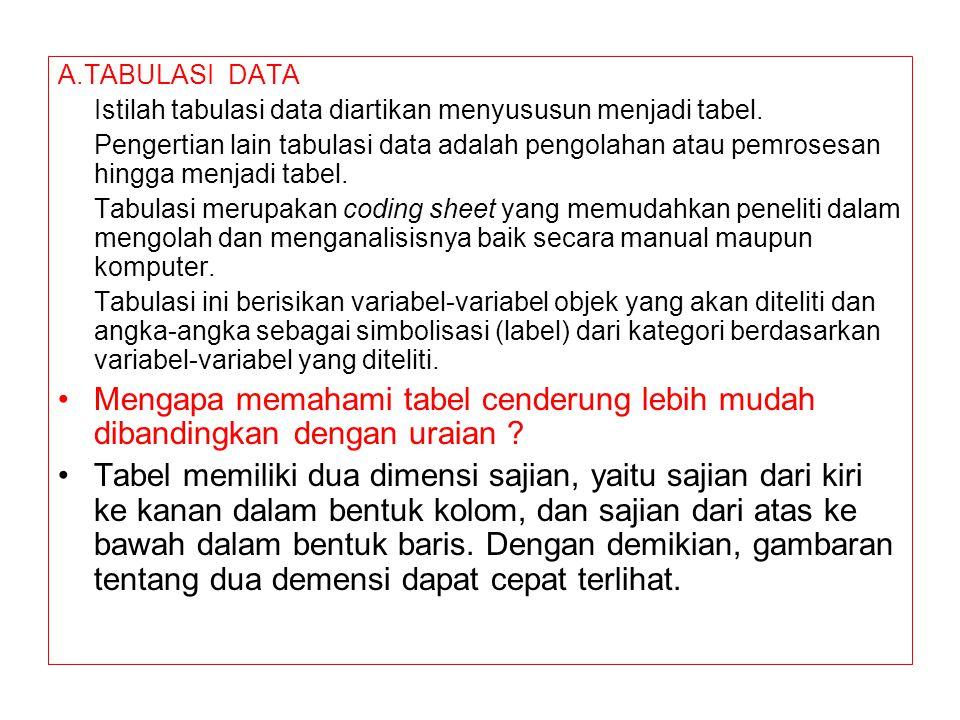 A.TABULASI DATA Istilah tabulasi data diartikan menyususun menjadi tabel.