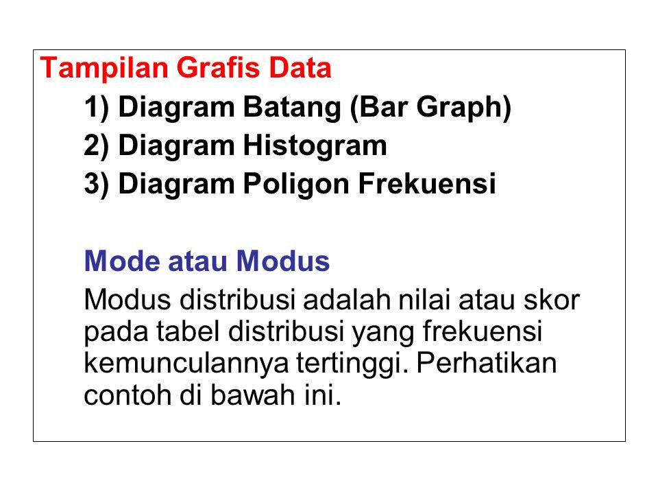 Tampilan Grafis Data 1) Diagram Batang (Bar Graph) 2) Diagram Histogram. 3) Diagram Poligon Frekuensi.