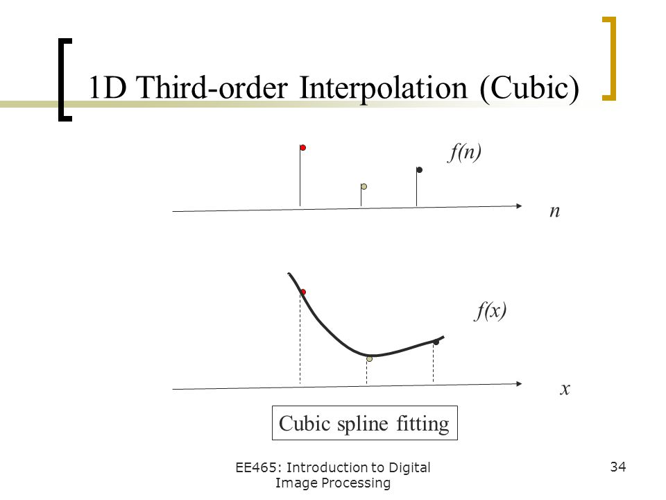 1D Third-order Interpolation (Cubic)