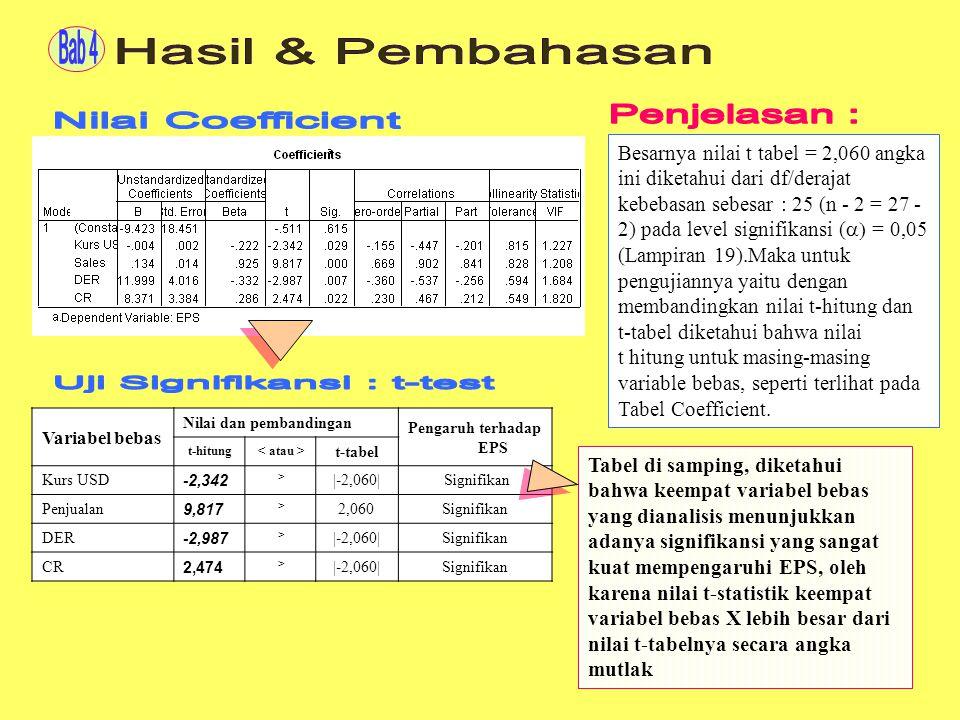 Uji Signifikansi : t-test