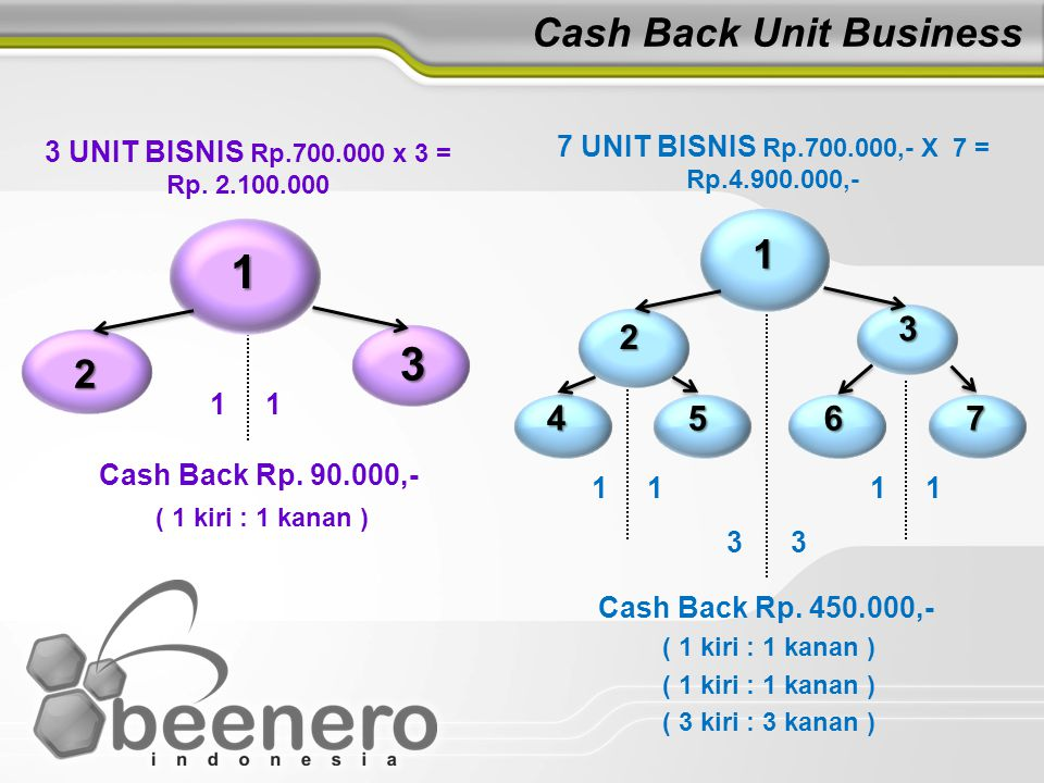 Cash Back Unit Business