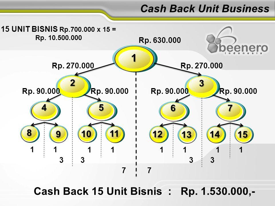 Cash Back Unit Business