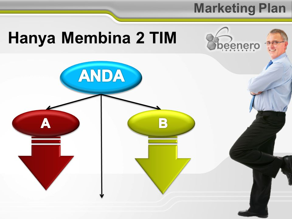Marketing Plan Hanya Membina 2 TIM ANDA A B