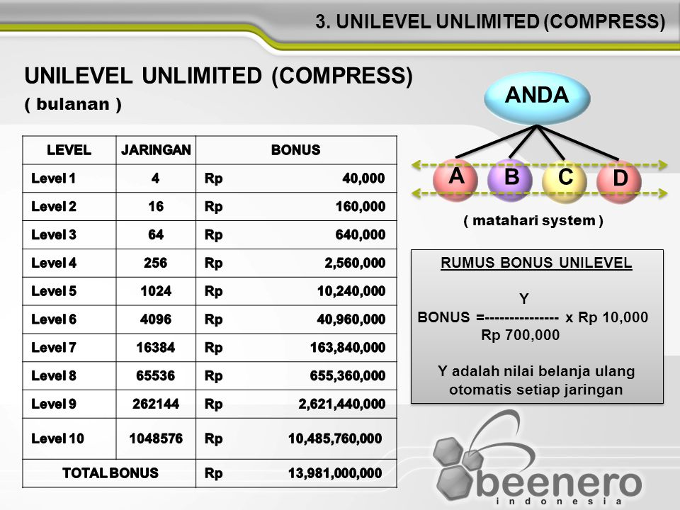 3. UNILEVEL UNLIMITED (COMPRESS)