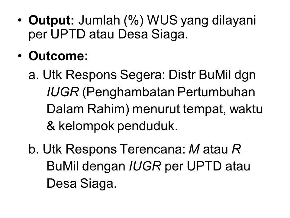 Output: Jumlah (%) WUS yang dilayani per UPTD atau Desa Siaga.