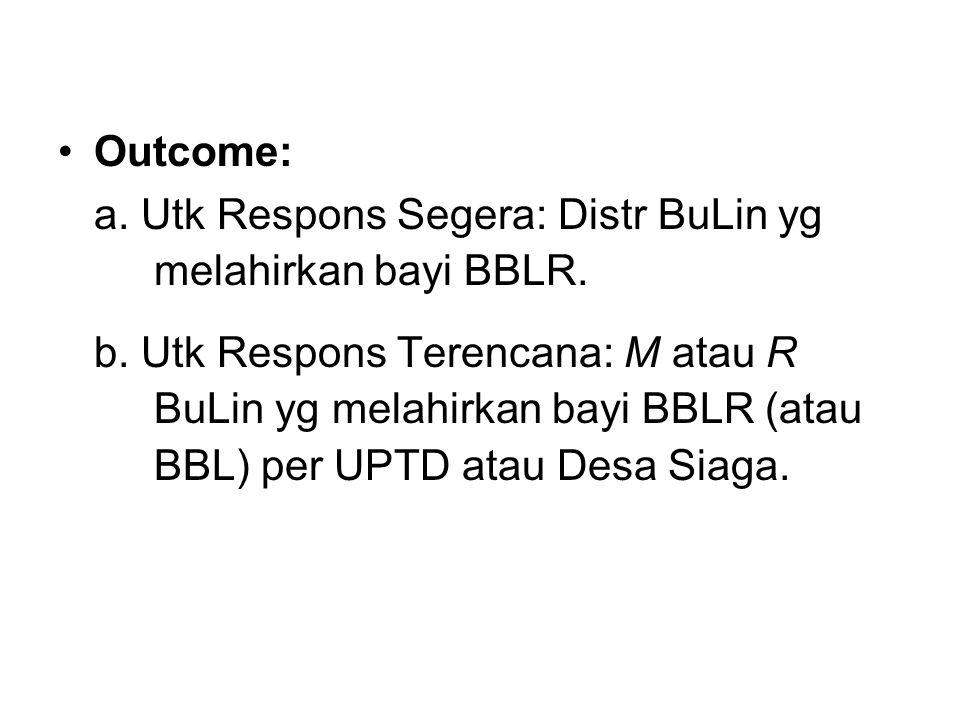 Outcome: a. Utk Respons Segera: Distr BuLin yg melahirkan bayi BBLR.