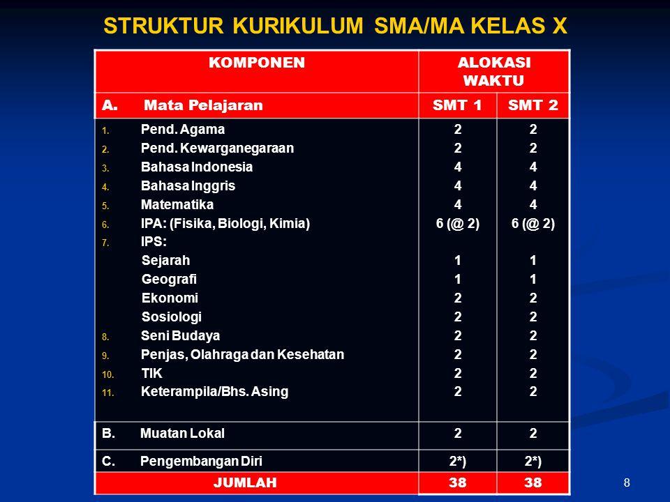 STRUKTUR KURIKULUM SMA/MA KELAS X