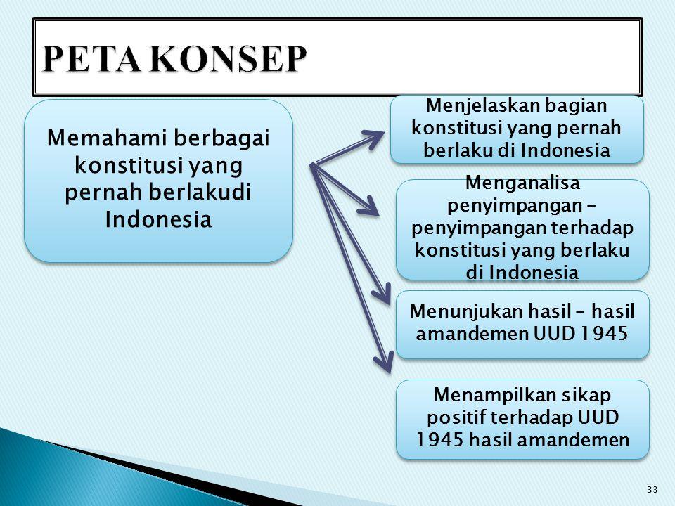 PETA KONSEP Menjelaskan bagian konstitusi yang pernah berlaku di Indonesia. Memahami berbagai konstitusi yang pernah berlakudi Indonesia.