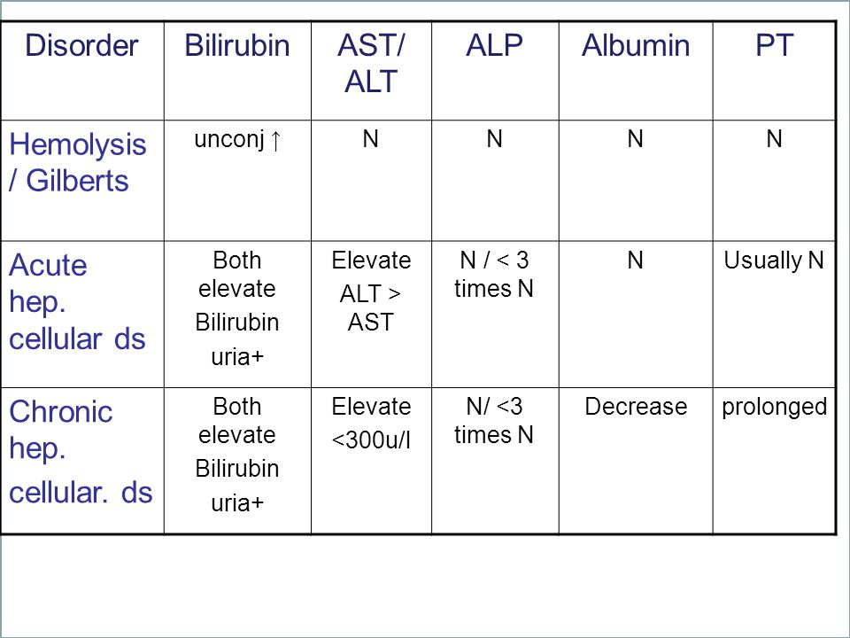 Disorder Bilirubin AST/ ALT ALP Albumin PT Hemolysis/ Gilberts