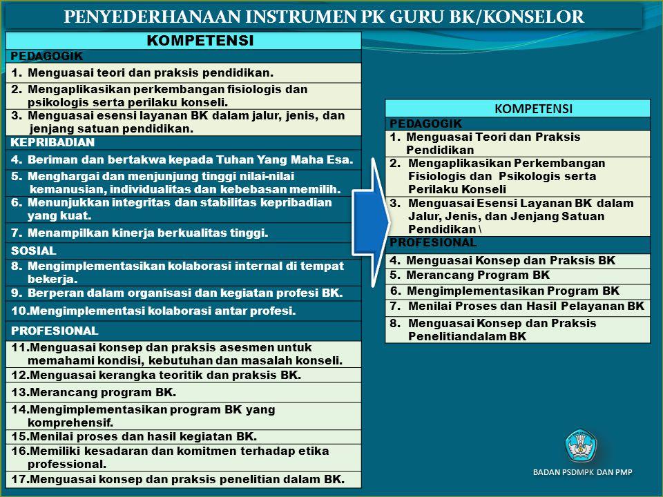 PENYEDERHANAAN INSTRUMEN PK GURU BK/KONSELOR