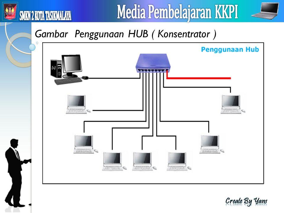 MEDIA PEMBELAJARAN KKPI Gambar Penggunaan HUB ( Konsentrator )