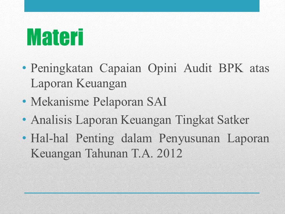 Materi Peningkatan Capaian Opini Audit BPK atas Laporan Keuangan