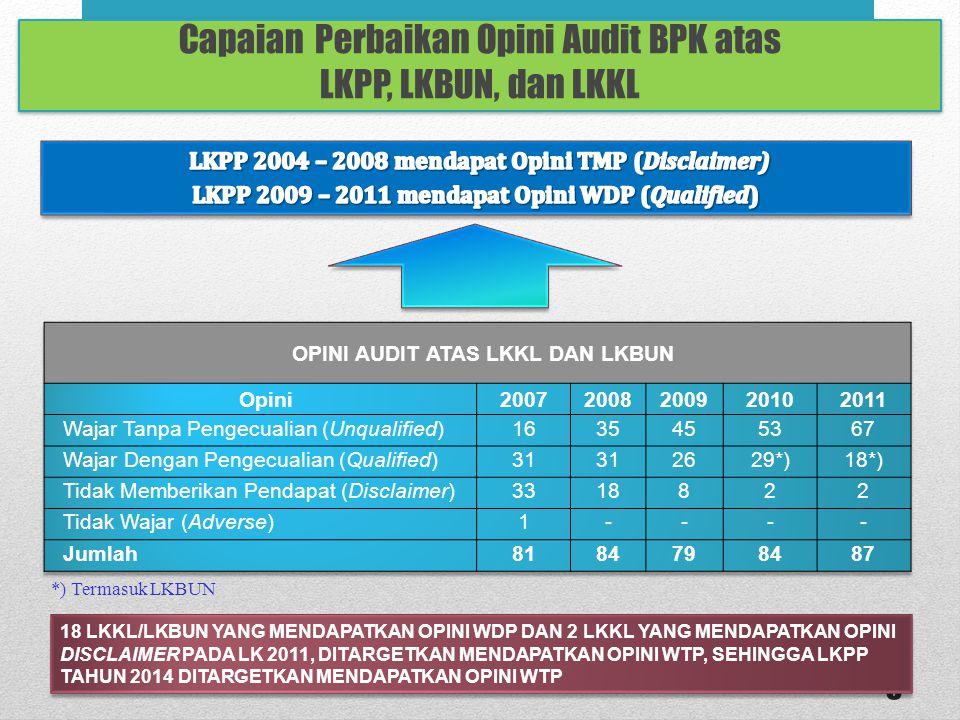 Capaian Perbaikan Opini Audit BPK atas LKPP, LKBUN, dan LKKL