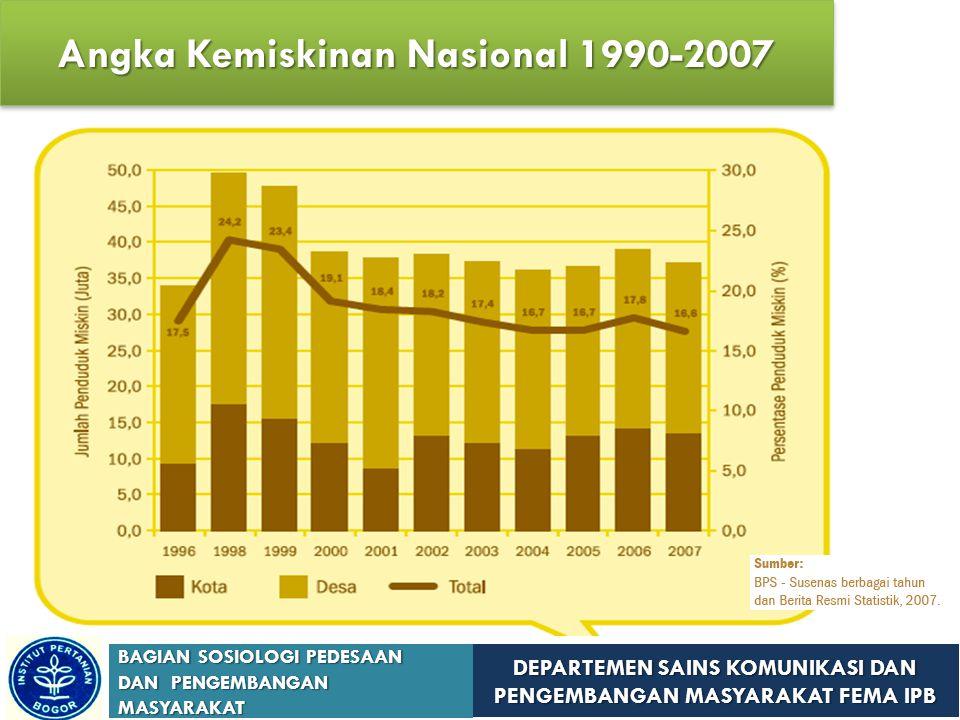 Angka Kemiskinan Nasional 1990-2007