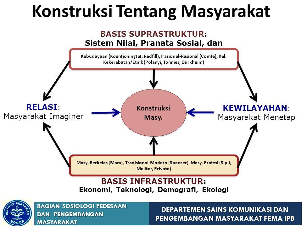 Konstruksi Tentang Masyarakat