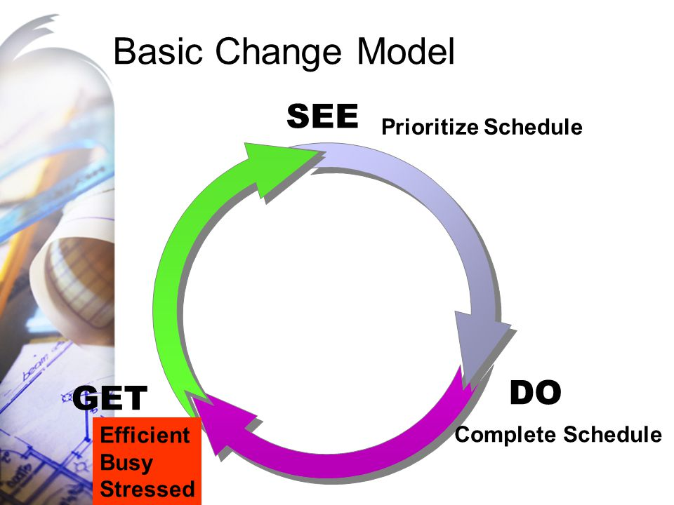 Basic Change Model SEE DO GET Prioritize Schedule Efficient