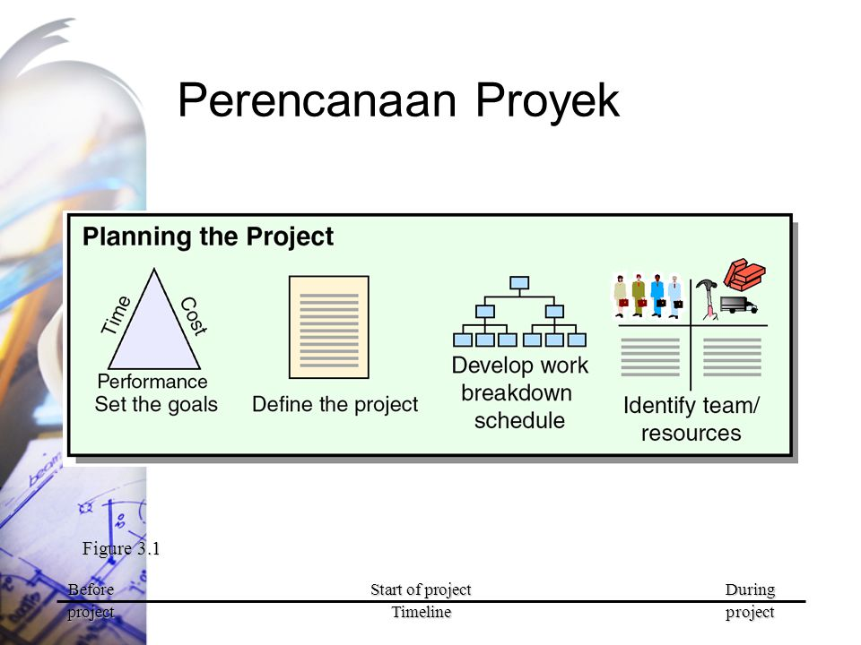 Perencanaan Proyek Figure 3.1 Before Start of project During