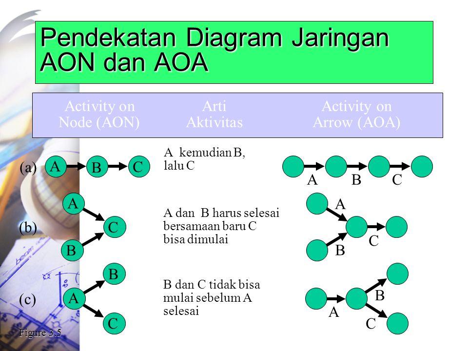Pendekatan Diagram Jaringan AON dan AOA