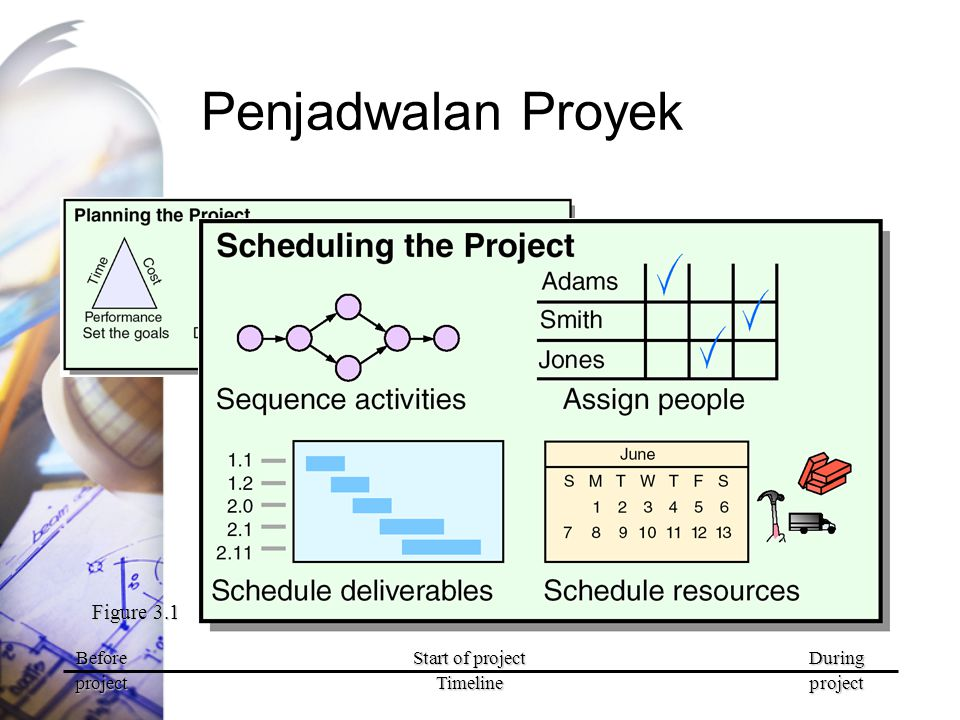 Penjadwalan Proyek Figure 3.1 Before Start of project During