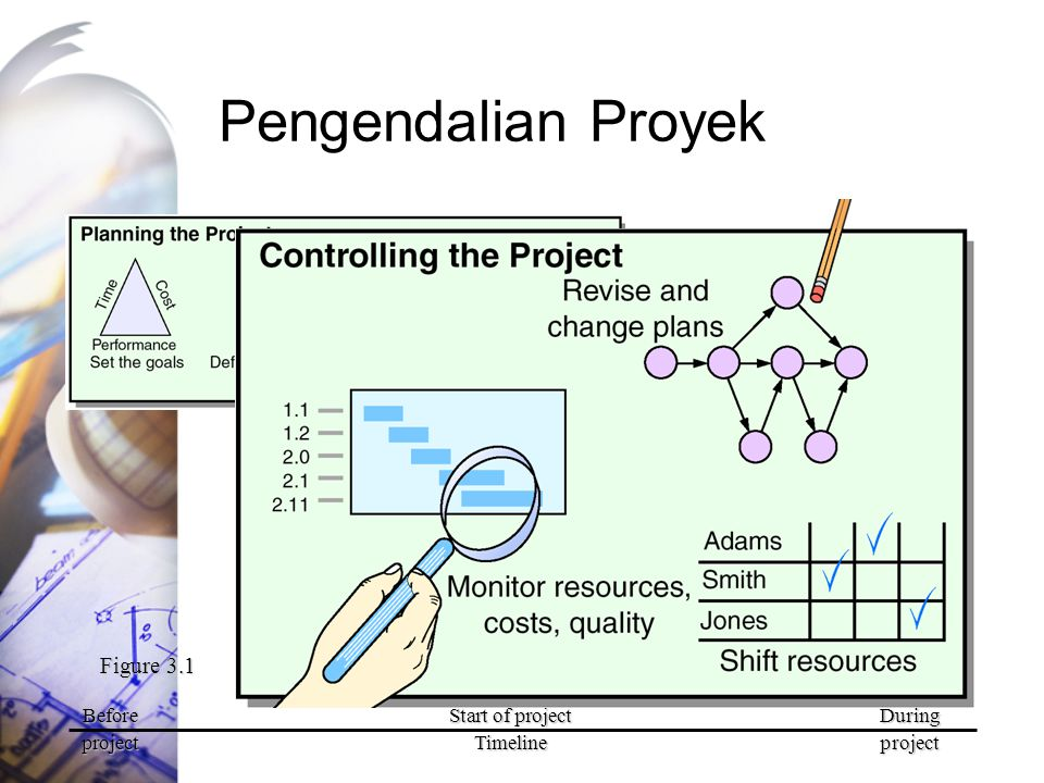 Pengendalian Proyek Figure 3.1 Before Start of project During