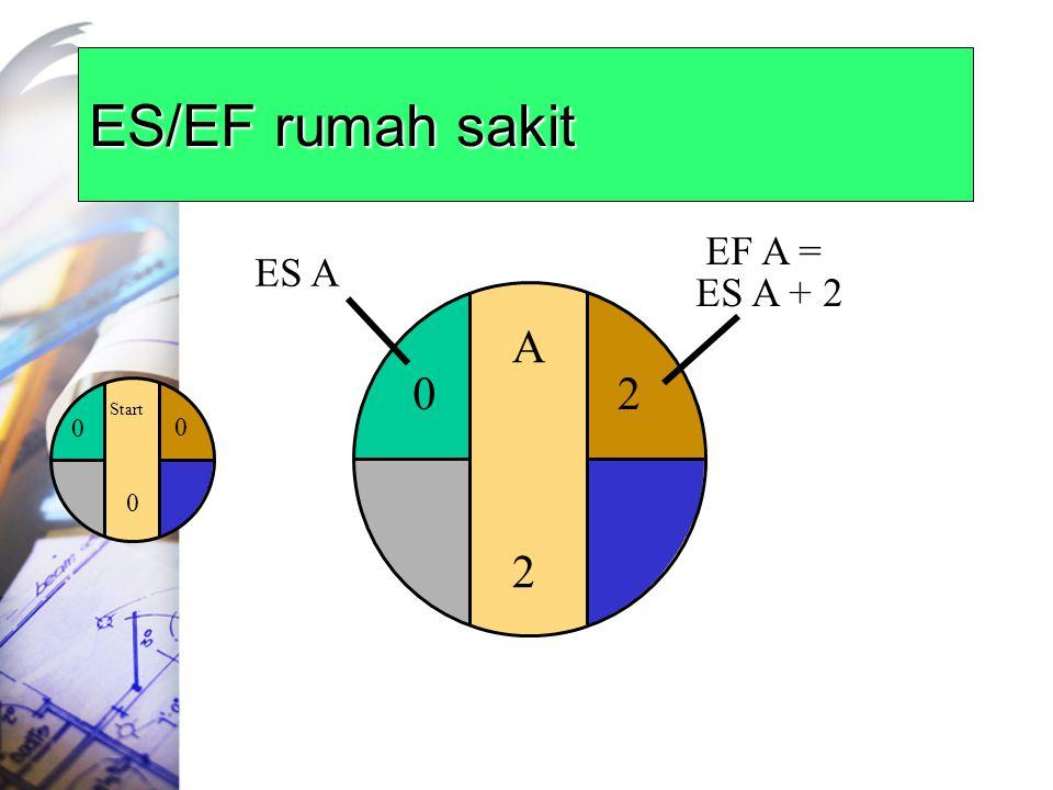 ES/EF rumah sakit 2 EF A = ES A + 2 ES A A 2 Start