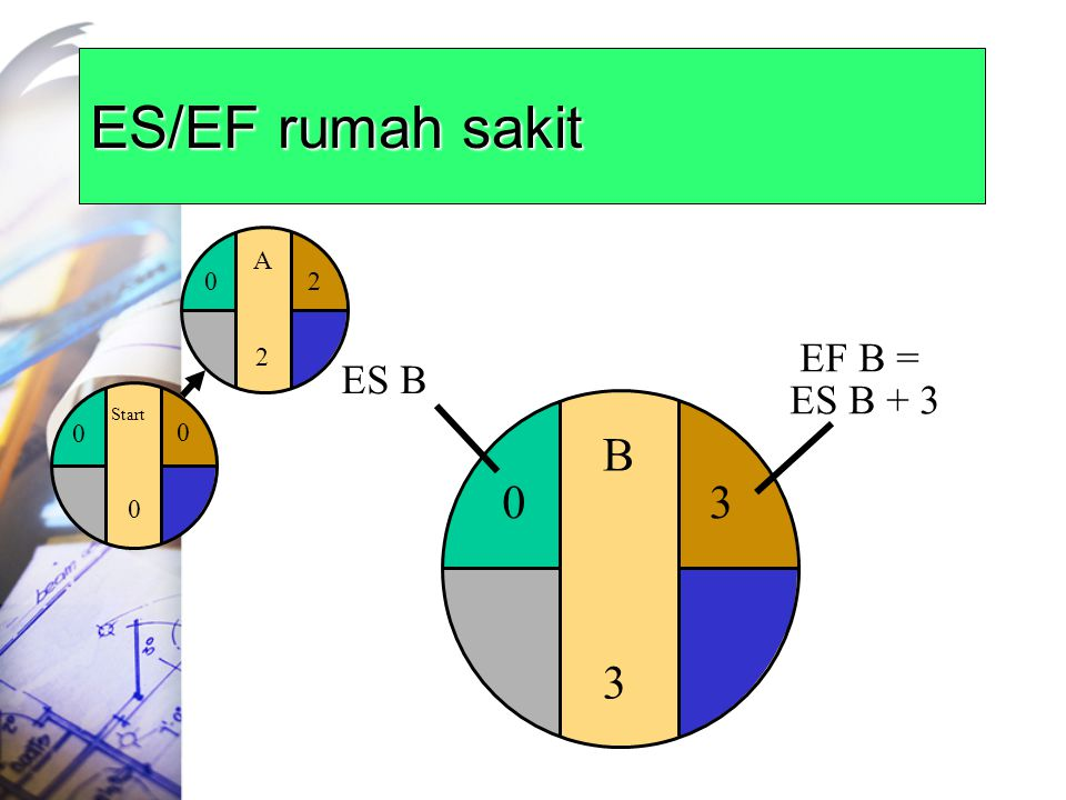 ES/EF rumah sakit Start A 2 3 EF B = ES B + 3 ES B B 3