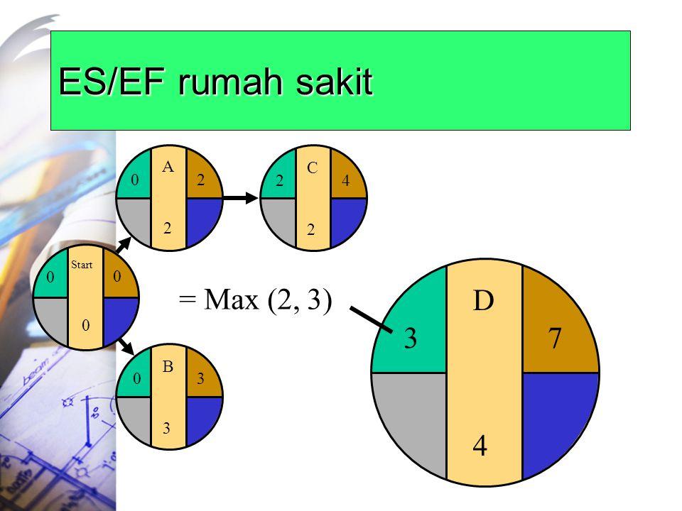 ES/EF rumah sakit Start A 2 C 2 4 D 4 3 = Max (2, 3) 7 B 3